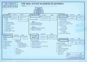 RE Business Blueprint