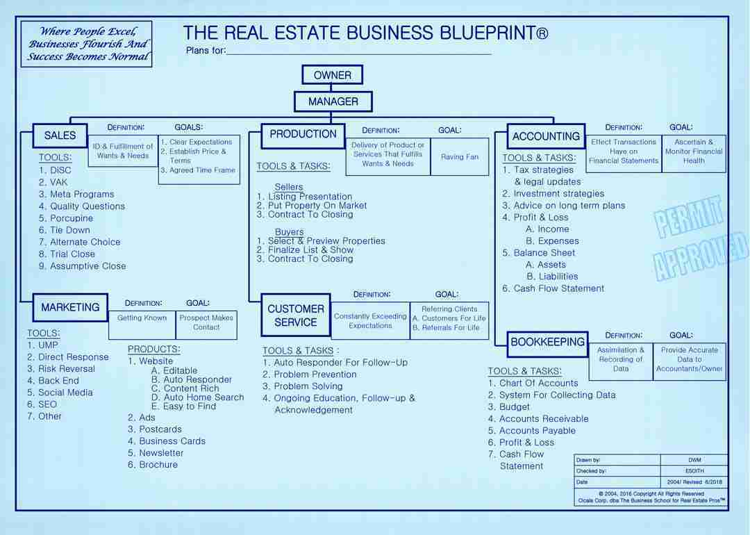 Principles of business 33621 the real estate business school the real estate business blueprint malvernweather Images