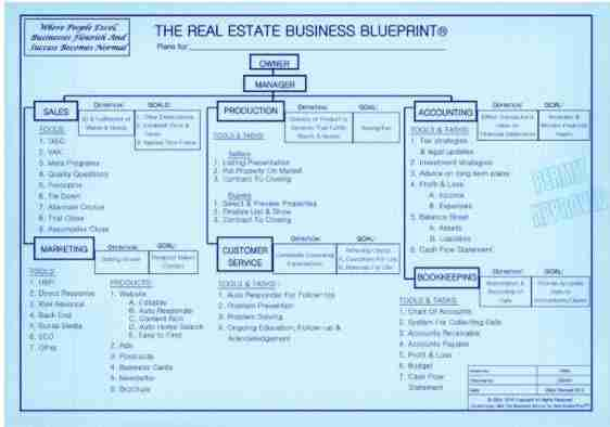 Real estate business blueprint ce 4 hours the real estate real estate business blueprint ce 4 hours malvernweather Image collections